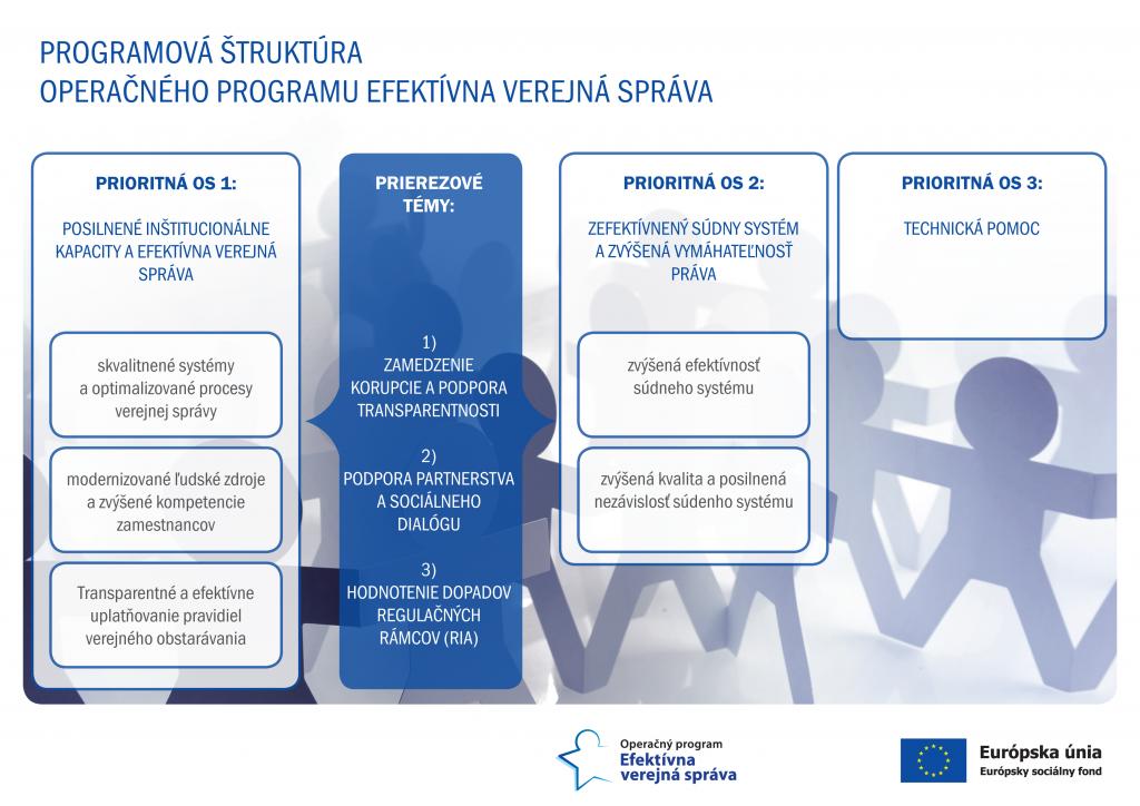 Programová štruktúra operačného programu Efektívna verejná správa