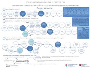 Koordinačný mechanizmus reformného zámeru OP EVS