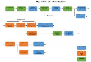 Mapa životného cyklu reformného zámeru